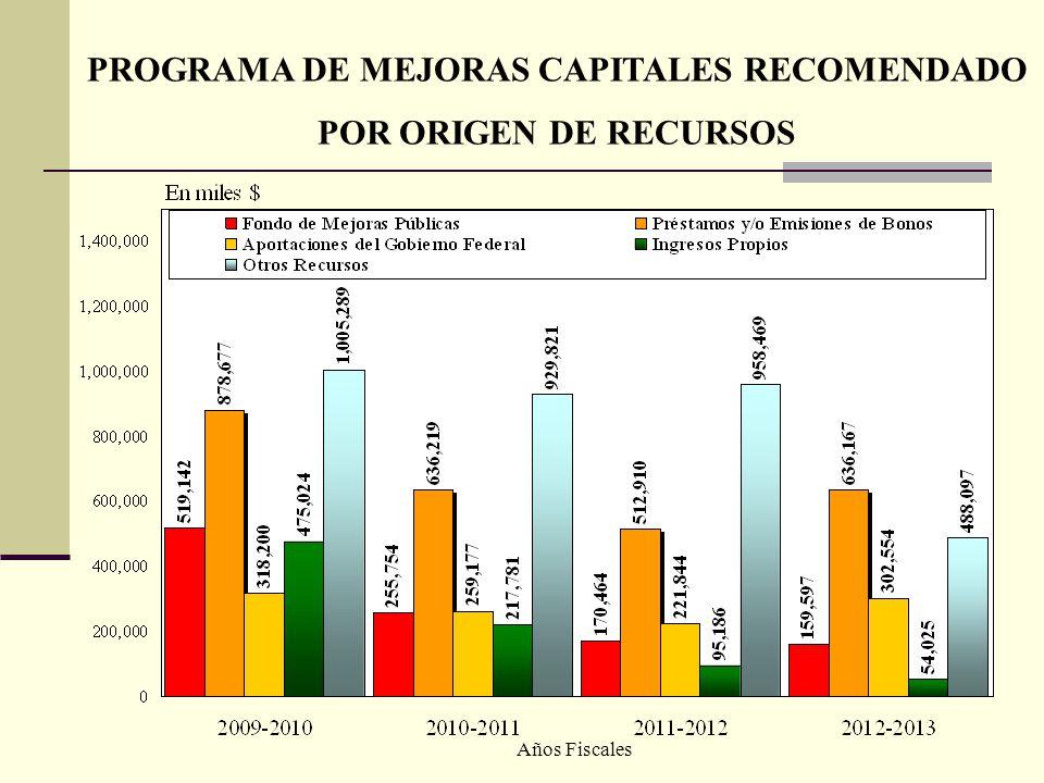 PROGRAMA DE MEJORAS CAPITALES RECOMENDADO POR ORIGEN DE RECURSOS Años Fiscales