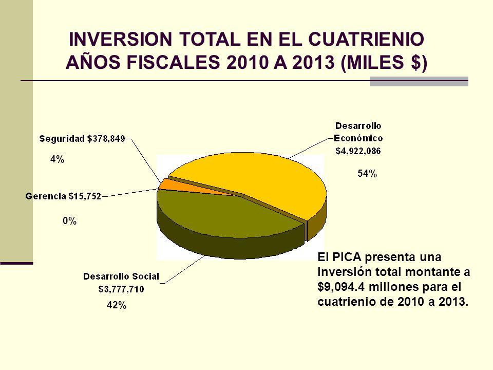 INVERSION TOTAL EN EL CUATRIENIO AÑOS FISCALES 2010 A 2013 (MILES $) El PICA presenta una inversión total montante a $9,094.4 millones para el cuatrienio de 2010 a 2013.
