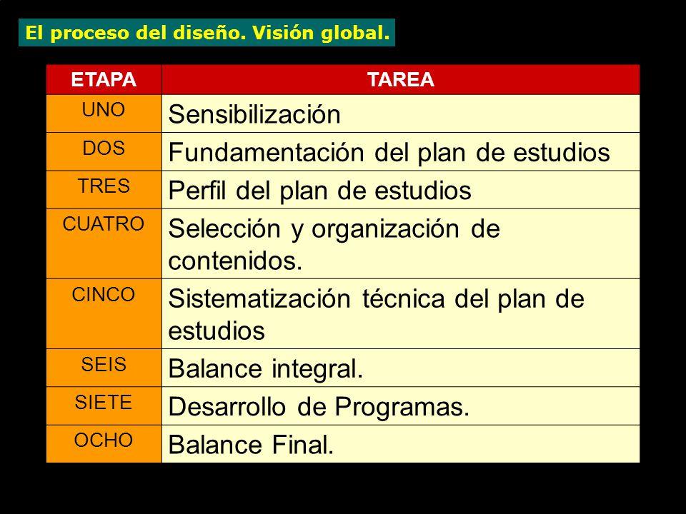 El proceso del diseño. Visión global.