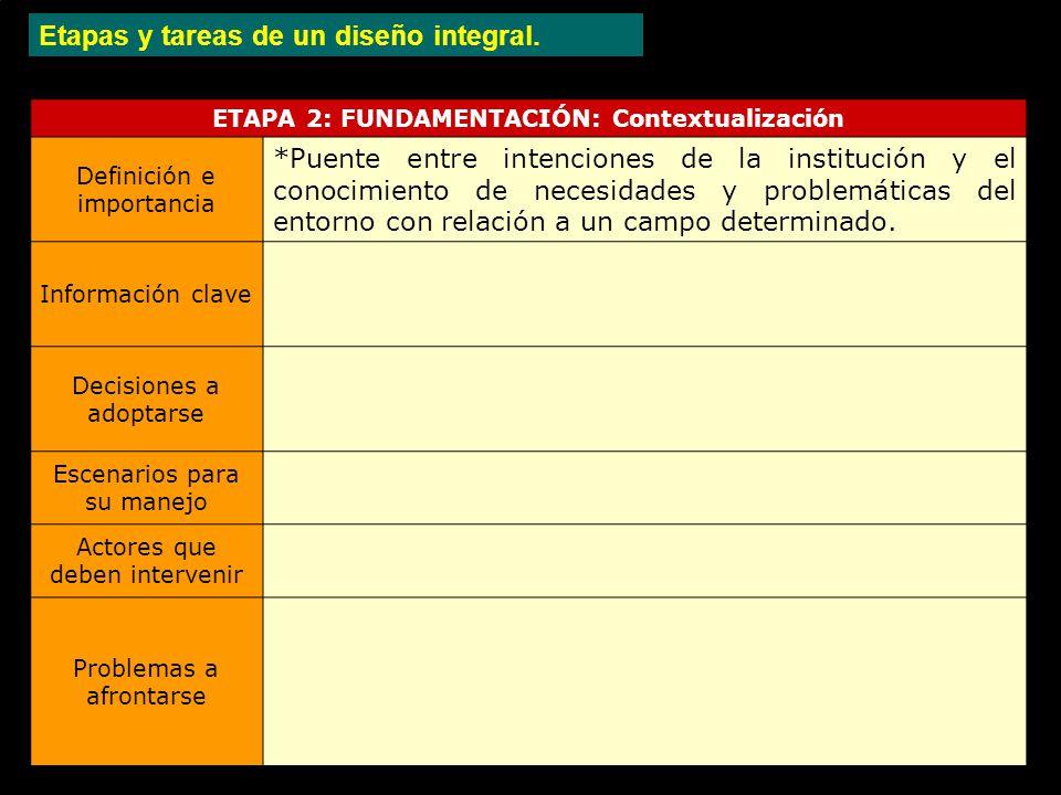 Etapas y tareas de un diseño integral.