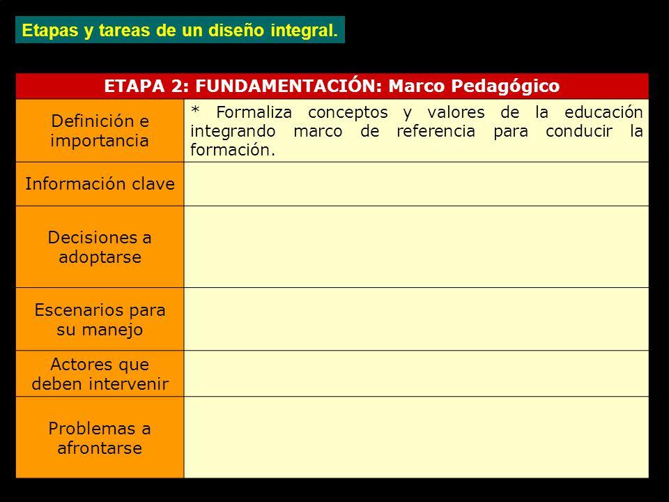 ETAPA 2: FUNDAMENTACIÓN: Marco Pedagógico Definición e importancia * Formaliza conceptos y valores de la educación integrando marco de referencia para conducir la formación.