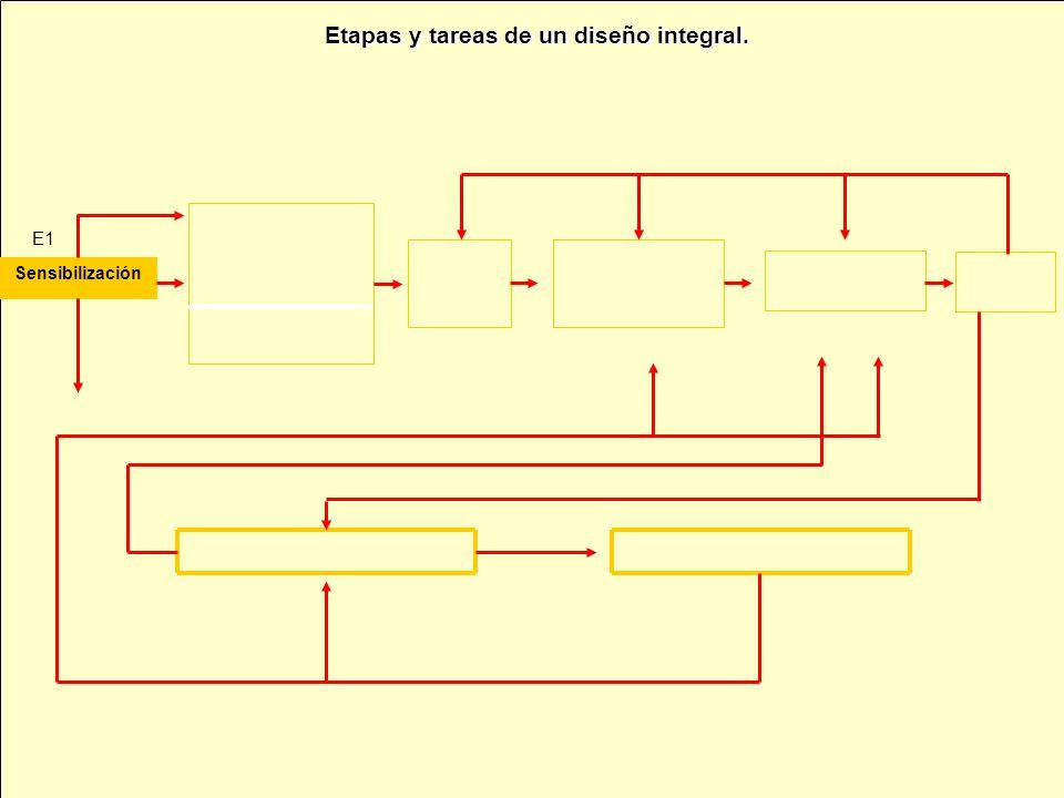 Etapas y tareas de un diseño integral. Sensibilización E1