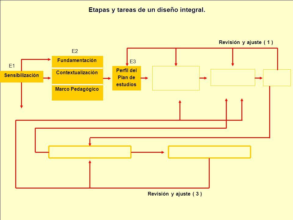 Sensibilización Marco Pedagógico Contextualización Fundamentación Perfil del Plan de estudios Revisión y ajuste ( 1 ) Revisión y ajuste ( 3 ) E1 E3 E2