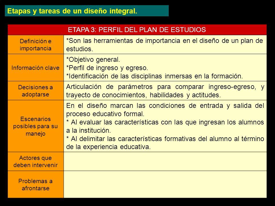 ETAPA 3: PERFIL DEL PLAN DE ESTUDIOS Definición e importancia *Son las herramientas de importancia en el diseño de un plan de estudios.