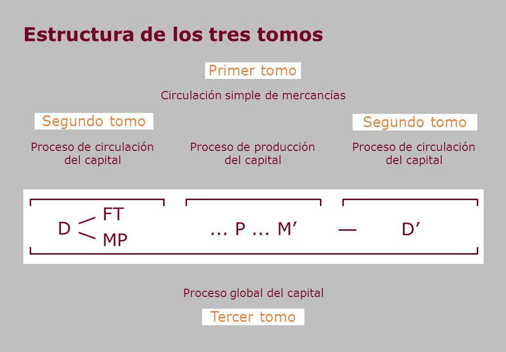 Estructura de los tres tomos Circulación simple de mercancías Primer tomo Proceso de producción del capital...