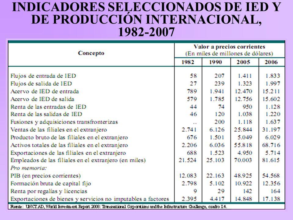 INDICADORES SELECCIONADOS DE IED Y DE PRODUCCIÓN INTERNACIONAL, 1982-2007