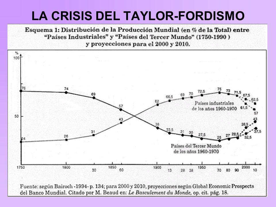 LA CRISIS DEL TAYLOR-FORDISMO