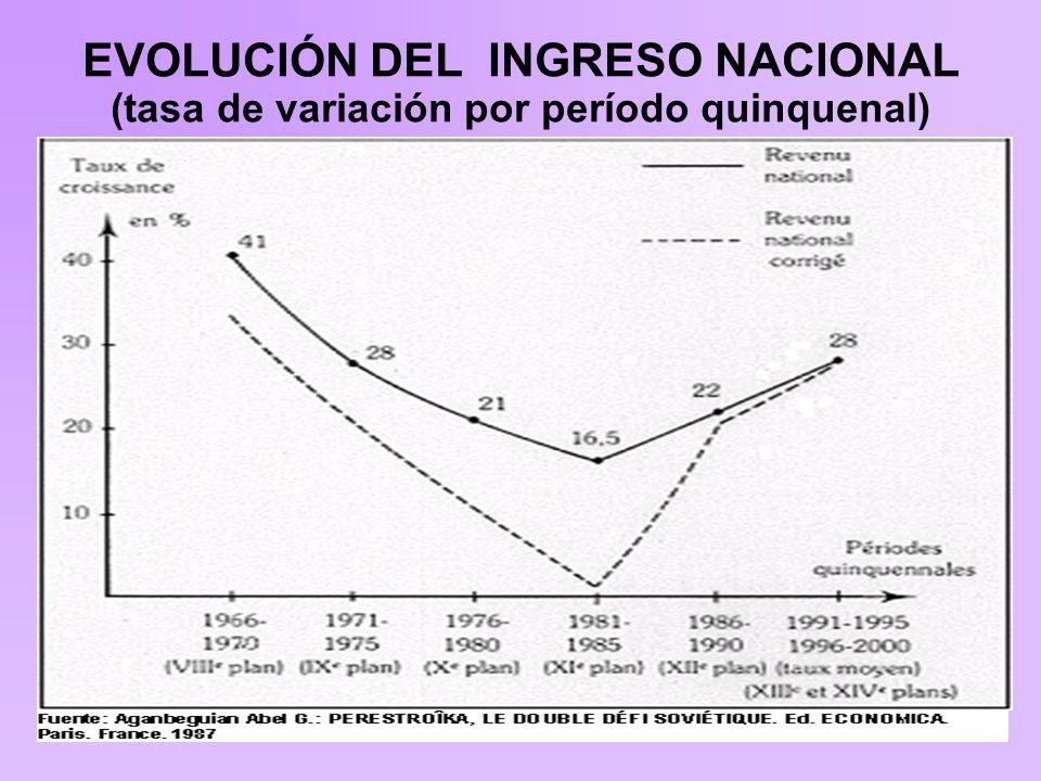 EVOLUCIÓN DEL INGRESO NACIONAL (tasa de variación por período quinquenal)