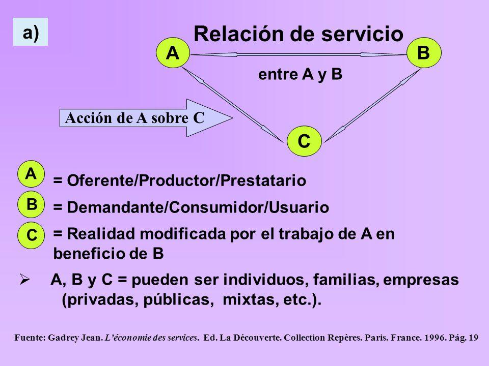 C AB C Acción de A sobre C Relación de servicio entre A y B  A, B y C = pueden ser individuos, familias, empresas (privadas, públicas, mixtas, etc.).