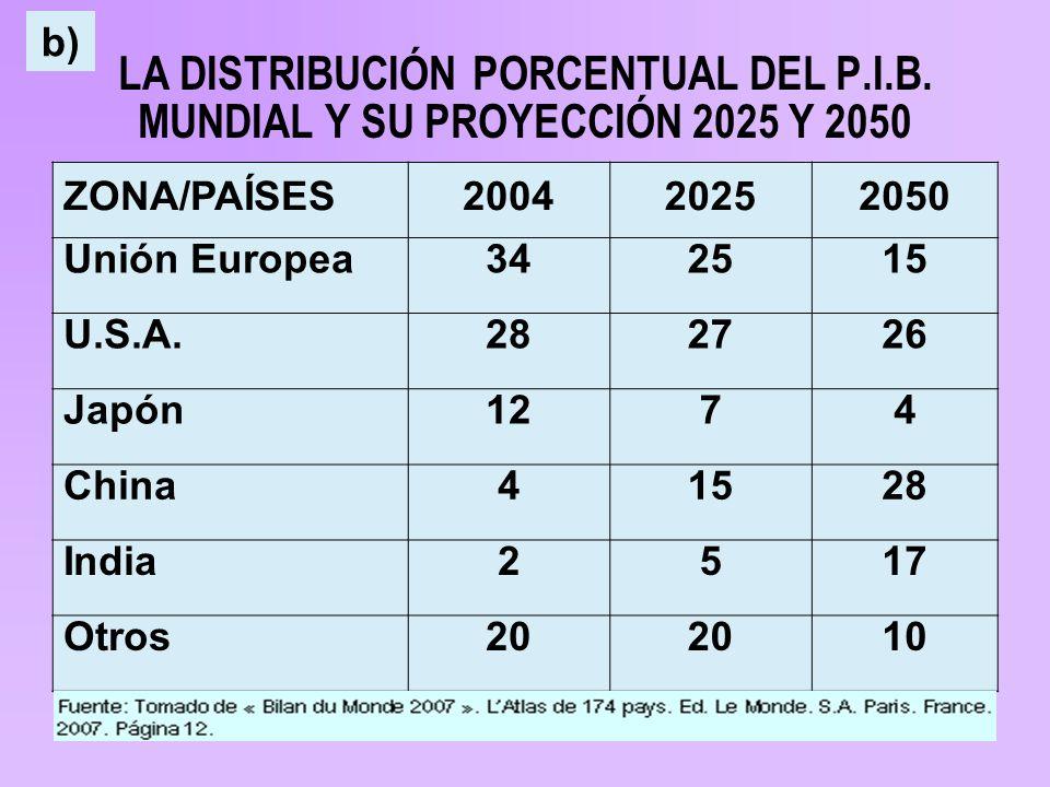 LA DISTRIBUCIÓN PORCENTUAL DEL P.I.B.