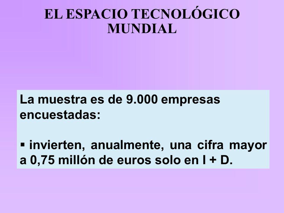 EL ESPACIO TECNOLÓGICO MUNDIAL La muestra es de 9.000 empresas encuestadas:  invierten, anualmente, una cifra mayor a 0,75 millón de euros solo en I + D.