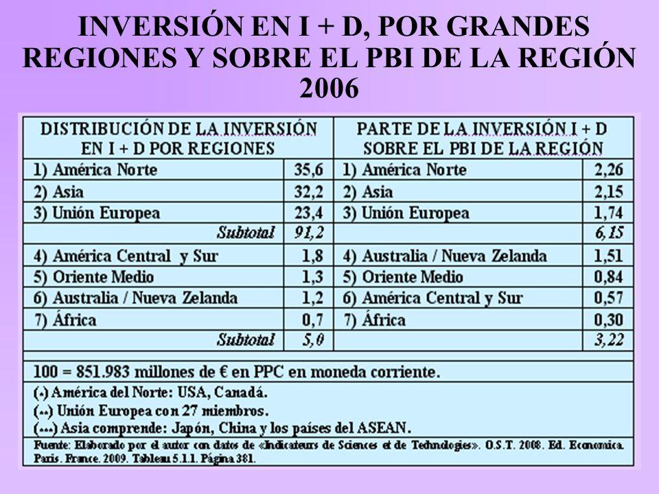 INVERSIÓN EN I + D, POR GRANDES REGIONES Y SOBRE EL PBI DE LA REGIÓN 2006