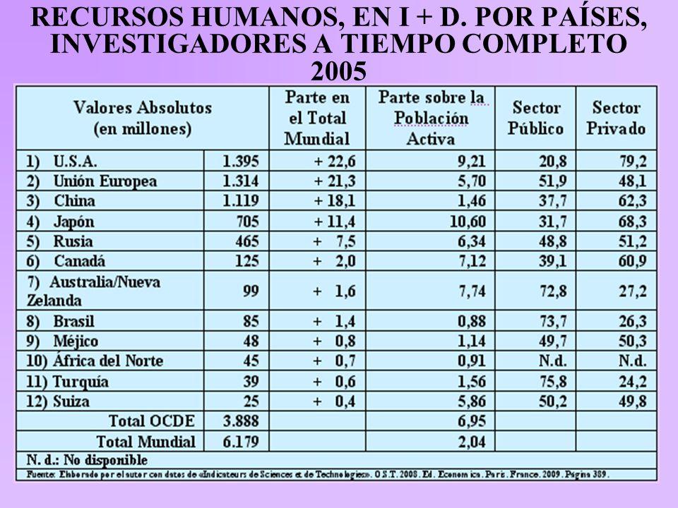 RECURSOS HUMANOS, EN I + D. POR PAÍSES, INVESTIGADORES A TIEMPO COMPLETO 2005