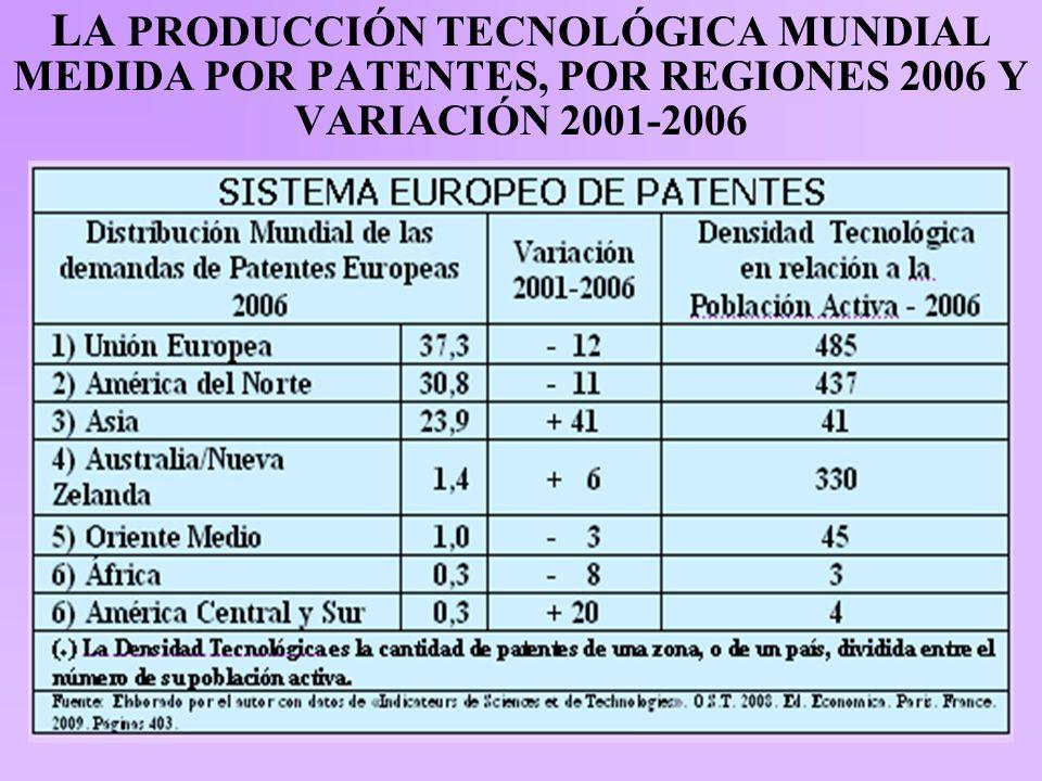 LA PRODUCCIÓN TECNOLÓGICA MUNDIAL MEDIDA POR PATENTES, POR REGIONES 2006 Y VARIACIÓN 2001-2006