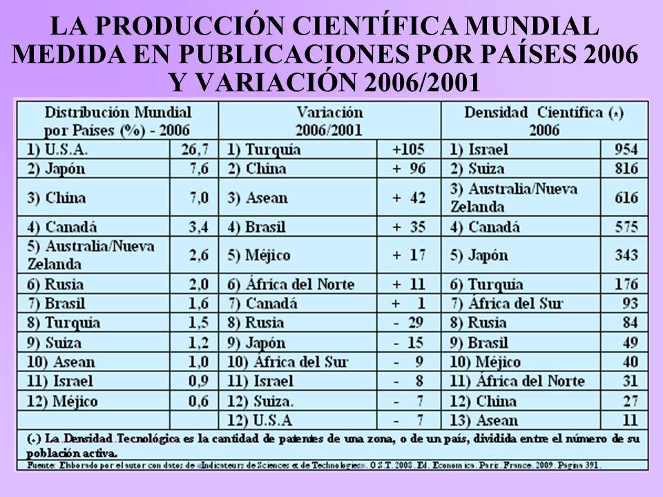 LA PRODUCCIÓN CIENTÍFICA MUNDIAL MEDIDA EN PUBLICACIONES POR PAÍSES 2006 Y VARIACIÓN 2006/2001