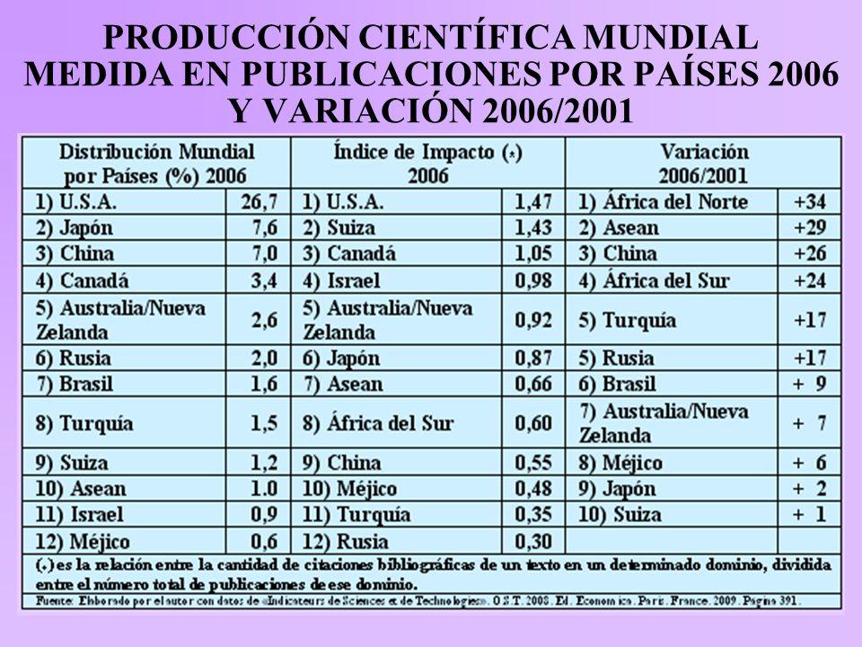 PRODUCCIÓN CIENTÍFICA MUNDIAL MEDIDA EN PUBLICACIONES POR PAÍSES 2006 Y VARIACIÓN 2006/2001