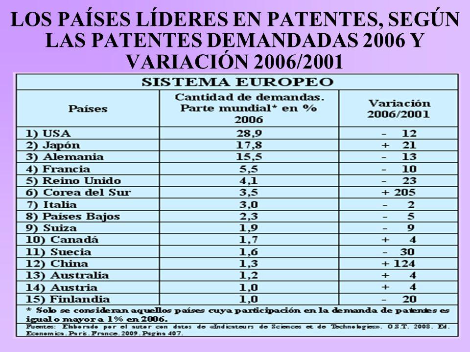 LOS PAÍSES LÍDERES EN PATENTES, SEGÚN LAS PATENTES DEMANDADAS 2006 Y VARIACIÓN 2006/2001