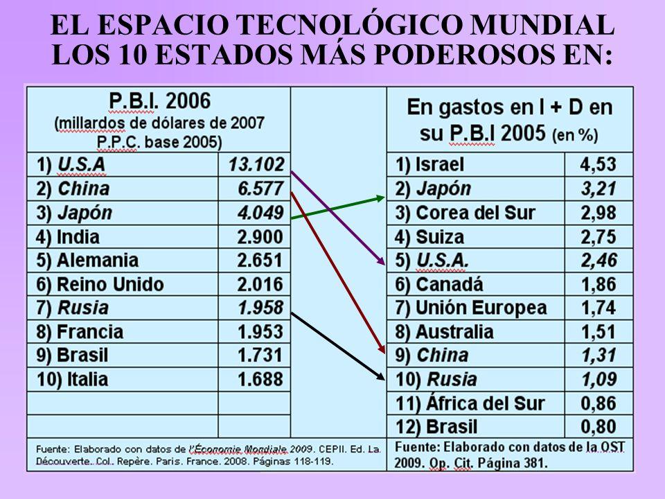 EL ESPACIO TECNOLÓGICO MUNDIAL LOS 10 ESTADOS MÁS PODEROSOS EN: