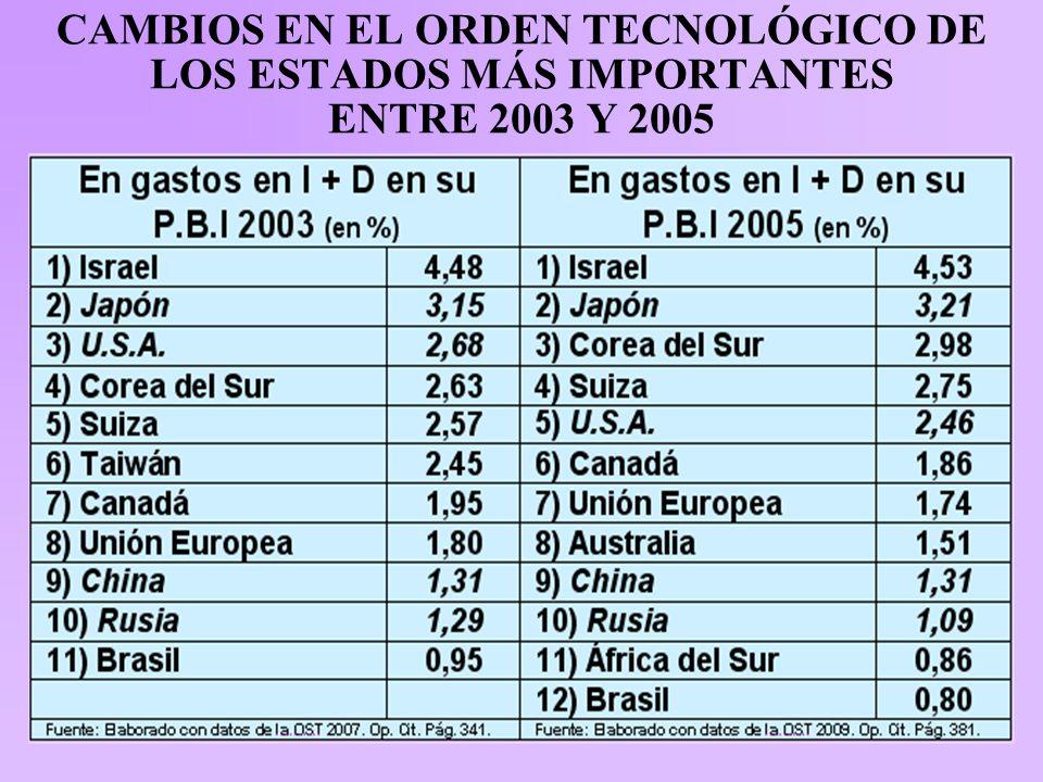 CAMBIOS EN EL ORDEN TECNOLÓGICO DE LOS ESTADOS MÁS IMPORTANTES ENTRE 2003 Y 2005