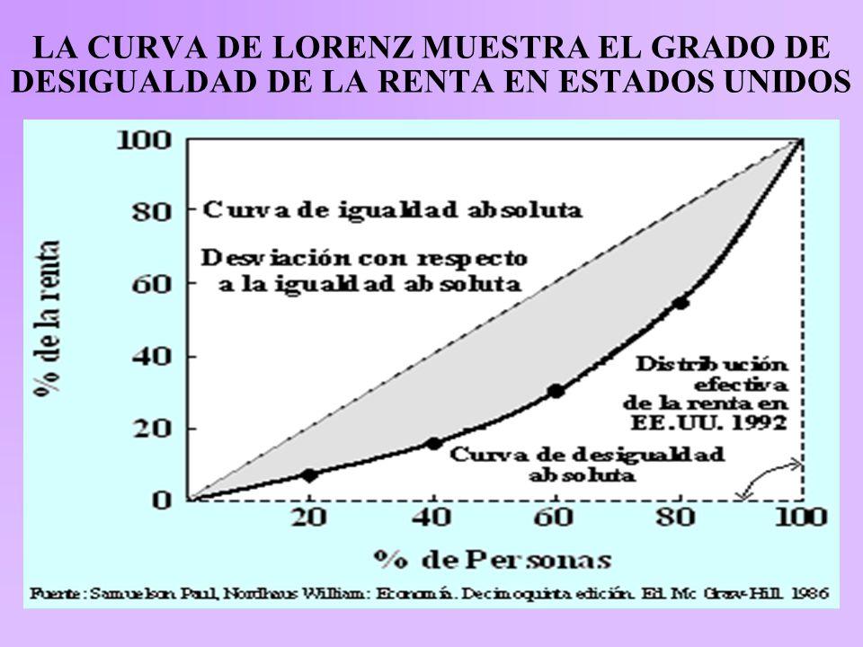 LA CURVA DE LORENZ MUESTRA EL GRADO DE DESIGUALDAD DE LA RENTA EN ESTADOS UNIDOS