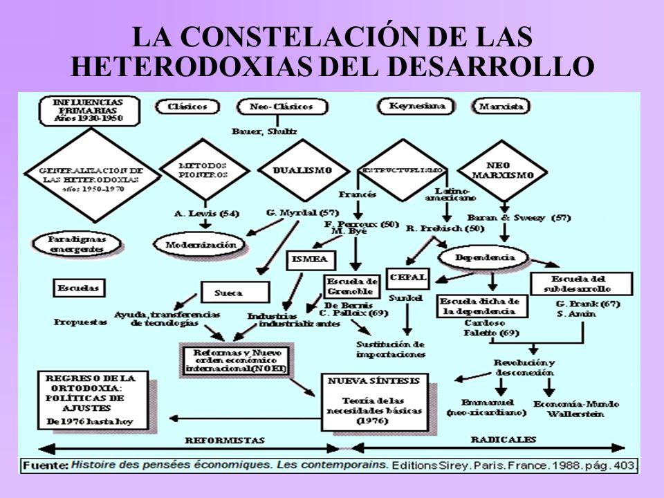 LA CONSTELACIÓN DE LAS HETERODOXIAS DEL DESARROLLO Fuente: Histoire des pensées économiques.