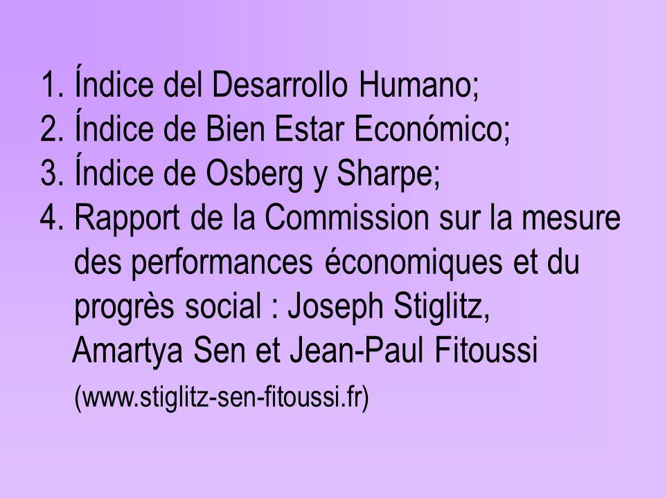 1. Índice del Desarrollo Humano; 2. Índice de Bien Estar Económico; 3.