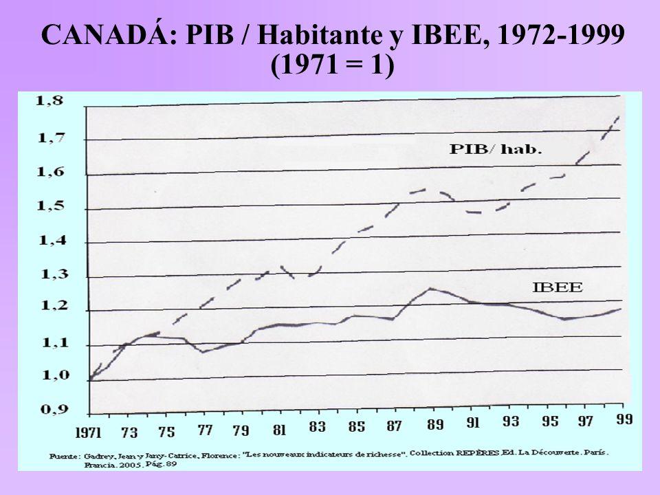 CANADÁ: PIB / Habitante y IBEE, 1972-1999 (1971 = 1)