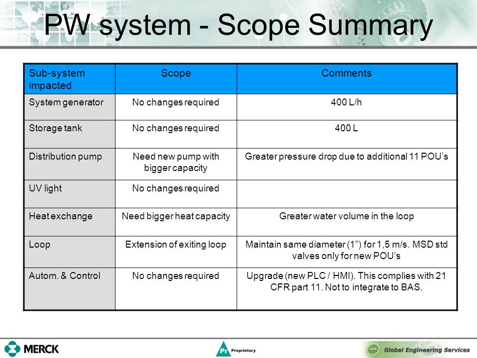 PW system - Scope Summary Sub-system impacted ScopeComments System generatorNo changes required400 L/h Storage tankNo changes required400 L Distribution pumpNeed new pump with bigger capacity Greater pressure drop due to additional 11 POU's UV lightNo changes required Heat exchangeNeed bigger heat capacityGreater water volume in the loop LoopExtension of exiting loopMaintain same diameter (1 ) for 1,5 m/s.