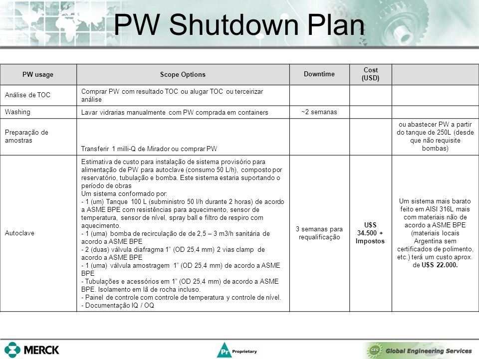 PW Shutdown Plan PW usageScope OptionsDowntime Cost (USD) Análise de TOC Comprar PW com resultado TOC ou alugar TOC ou terceirizar análise Washing Lavar vidrarias manualmente com PW comprada em containers ~2 semanas Preparação de amostras Transferir 1 milli-Q de Mirador ou comprar PW ou abastecer PW a partir do tanque de 250L (desde que não requisite bombas) Autoclave Estimativa de custo para instalação de sistema provisório para alimentação de PW para autoclave (consumo 50 L/h), composto por reservatório, tubulação e bomba.