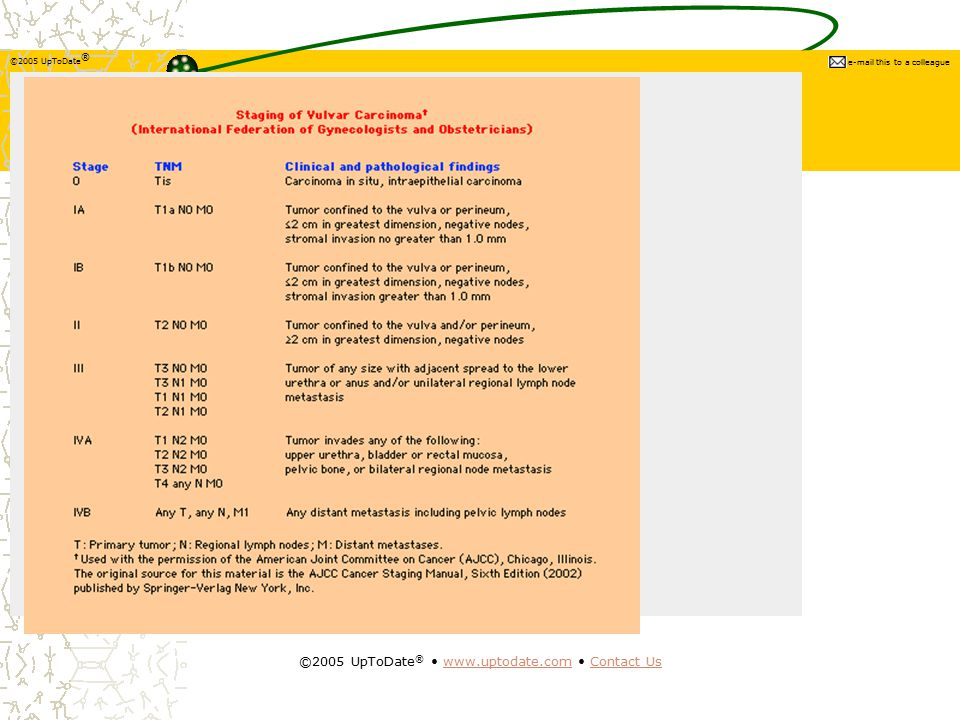 ©2005 UpToDate ® e-mail this to a colleague ©2005 UpToDate ® www.uptodate.com Contact Uswww.uptodate.comContact Us