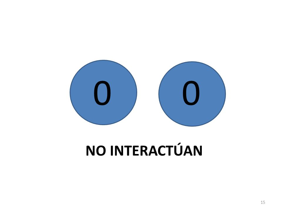 15 00 NO INTERACTÚAN