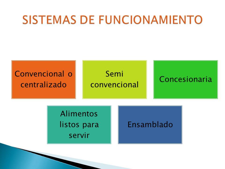 Convencional o centralizado Semi convencional Concesionaria Alimentos listos para servir Ensamblado