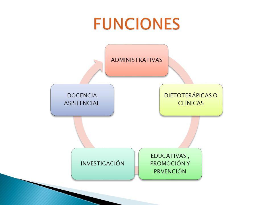 Producción de dietas para pacientes Producción de dietas para personal Brindar alimentación normal o terapéutica, a través de las funciones adm.