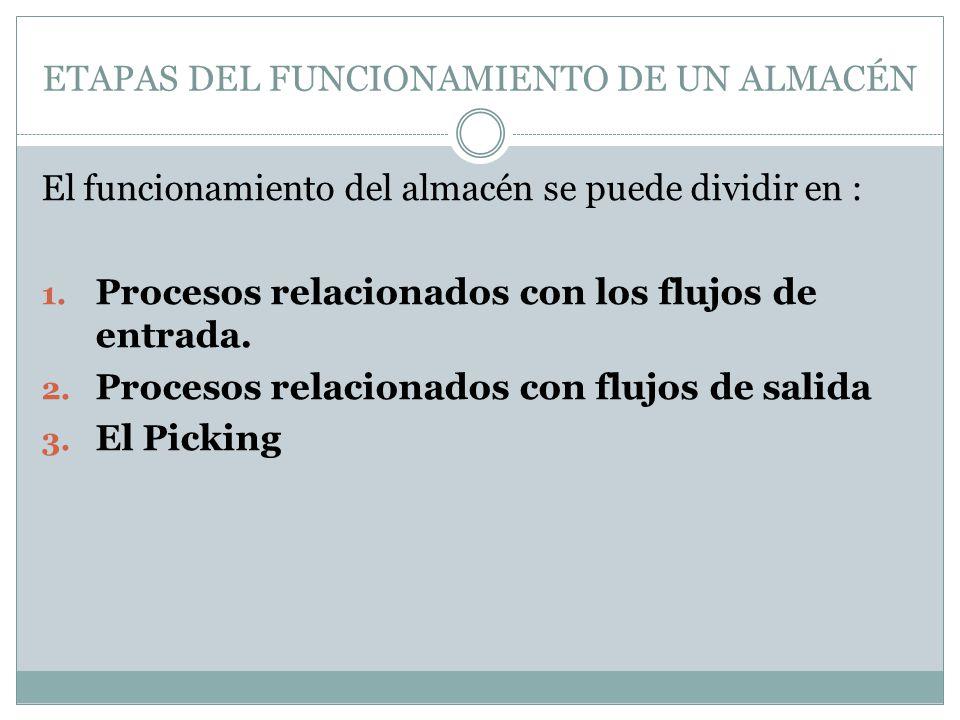ETAPAS DEL FUNCIONAMIENTO DE UN ALMACÉN El funcionamiento del almacén se puede dividir en : 1.