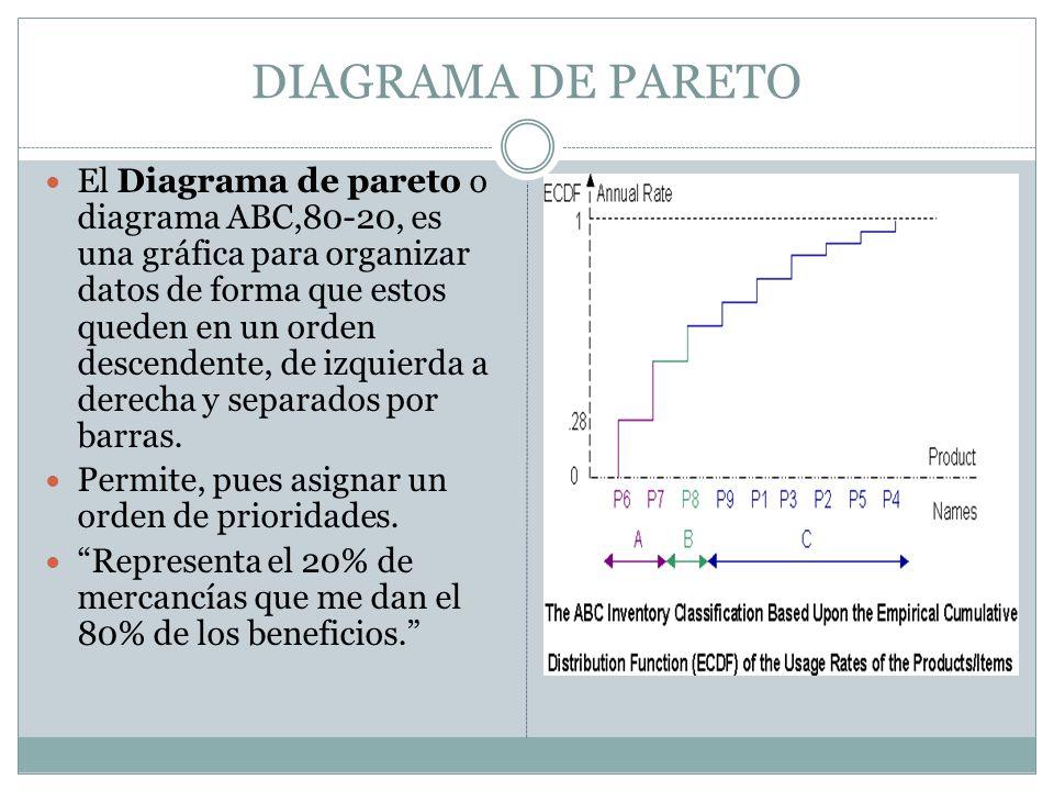 DIAGRAMA DE PARETO El Diagrama de pareto o diagrama ABC,80-20, es una gráfica para organizar datos de forma que estos queden en un orden descendente, de izquierda a derecha y separados por barras.