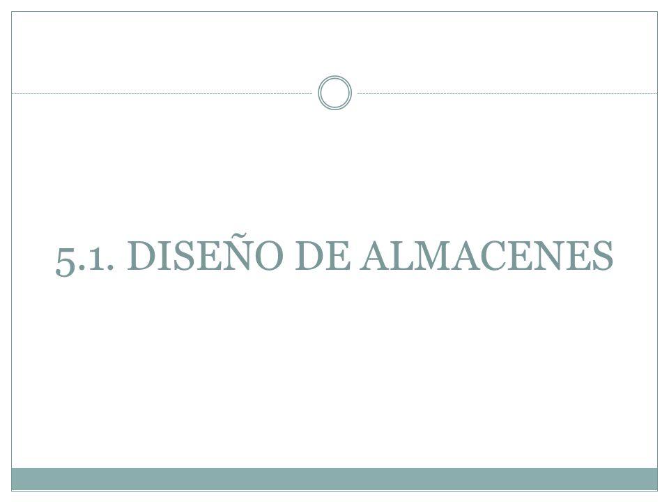 ETAPAS EN EL DISEÑO DE UN ALMACÉN 1.LA UBICACIÓN 2.