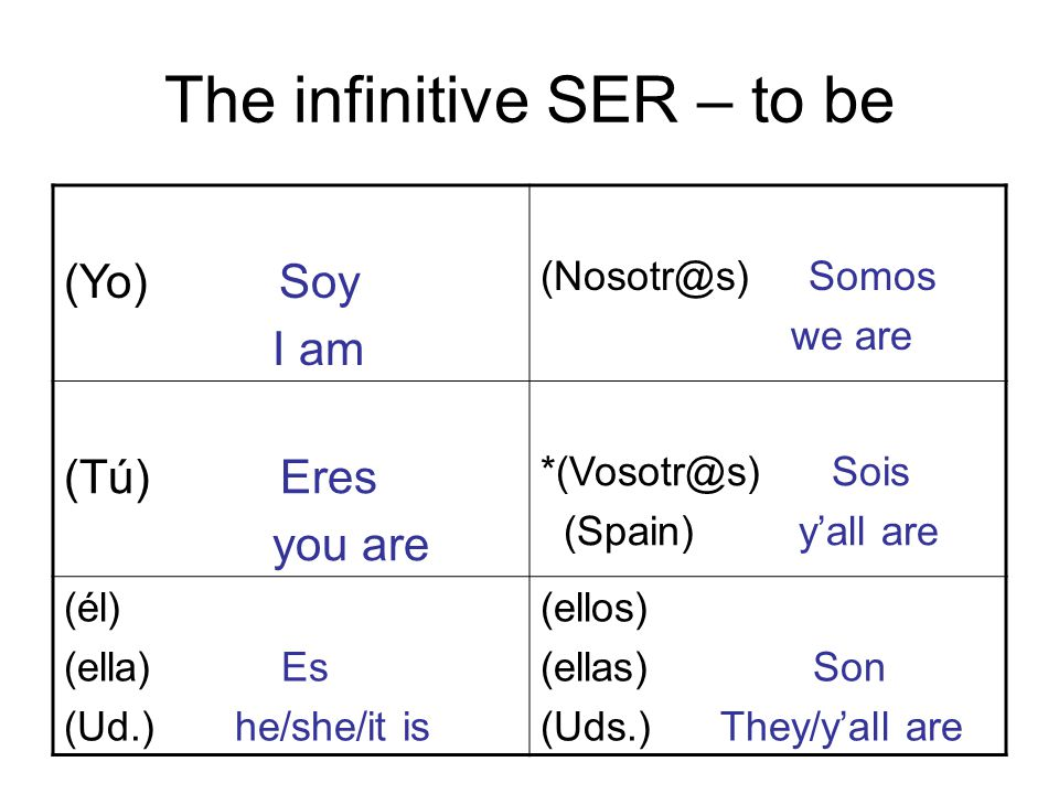 The infinitive SER – to be (Yo) Soy I am Somos we are (Tú) Eres you are Sois (Spain) y'all are (él) (ella) Es (Ud.) he/she/it is (ellos) (ellas) Son (Uds.) They/y'all are