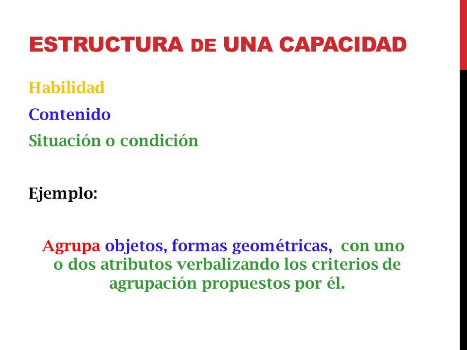 ESTRUCTURA DE UNA CAPACIDAD Habilidad Contenido Situación o condición Ejemplo: Agrupa objetos, formas geométricas, con uno o dos atributos verbalizando los criterios de agrupación propuestos por él.