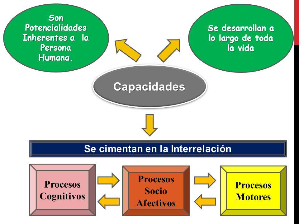 CapacidadesCapacidades Son Potencialidades Inherentes a la Persona Humana.