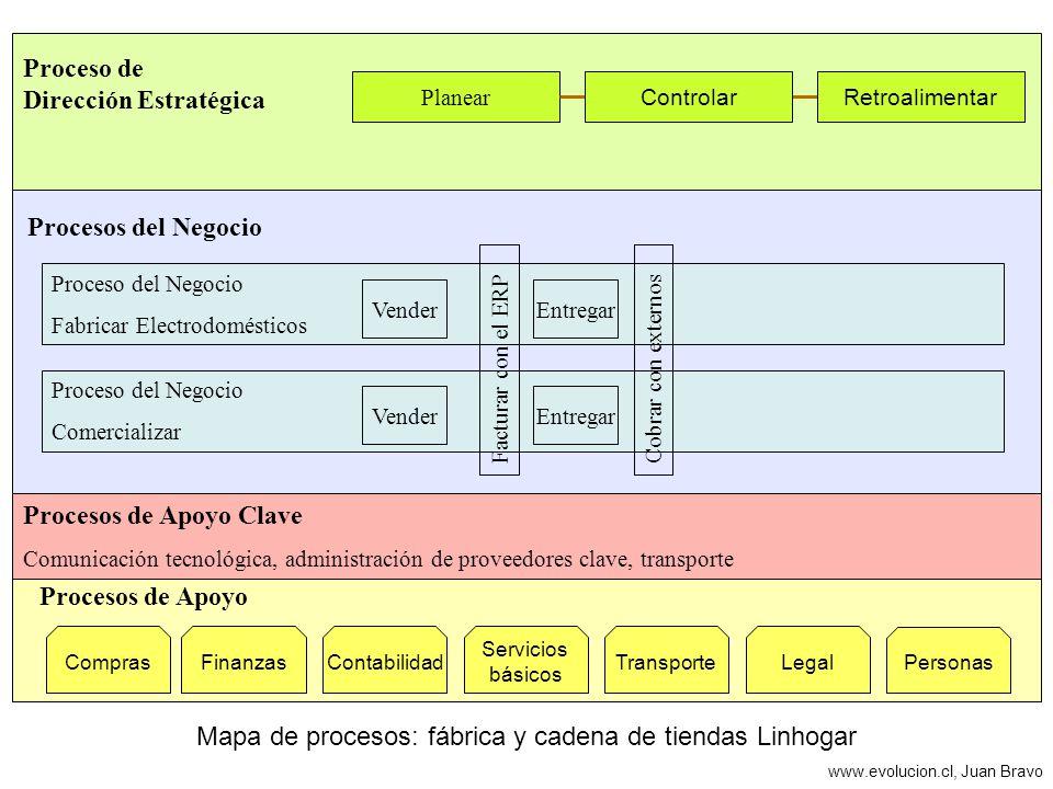 Mapa de procesos: fábrica y cadena de tiendas Linhogar Proceso del Negocio Comercializar Procesos de Apoyo Proceso del Negocio Fabricar Electrodomésti