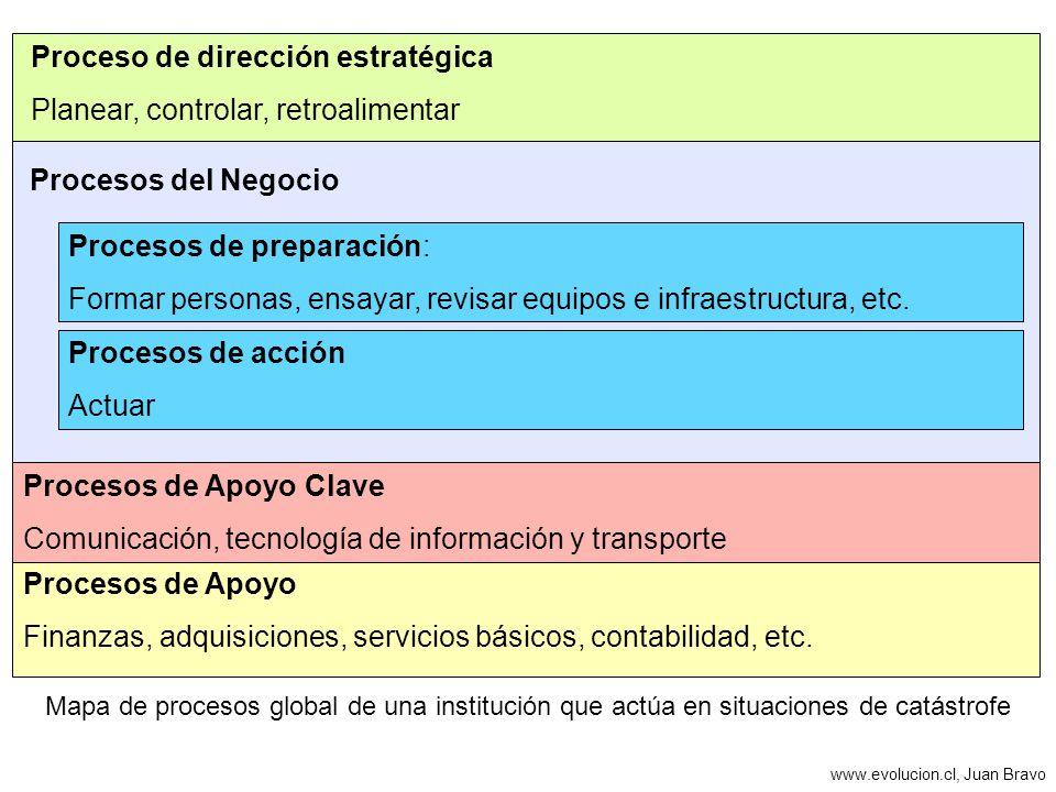Procesos del Negocio Mapa de procesos global de una institución que actúa en situaciones de catástrofe Procesos de acción Actuar Procesos de Apoyo Fin