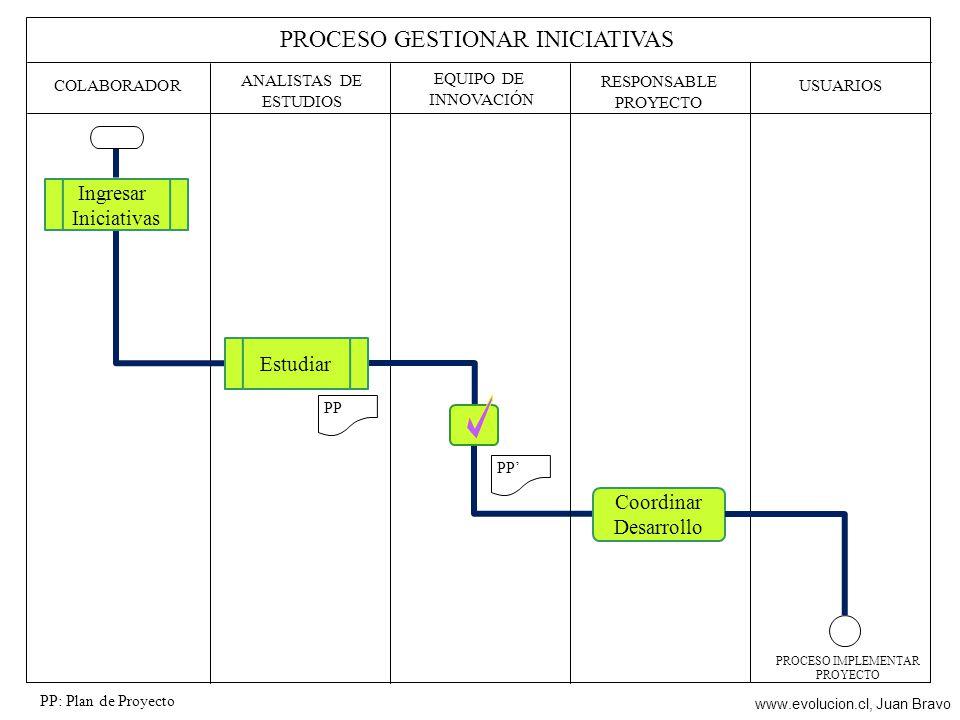 EQUIPO DE INNOVACIÓN PROCESO GESTIONAR INICIATIVAS ANALISTAS DE ESTUDIOS COLABORADOR PP: Plan de Proyecto USUARIOS Ingresar Iniciativas Estudiar RESPO