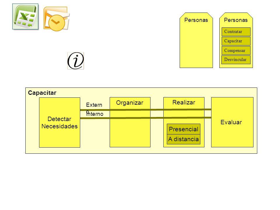 Personas Contratar Compensar Desvincular Capacitar Realizar Organizar Evaluar Detectar Necesidades Interno Extern o A distancia Presencial