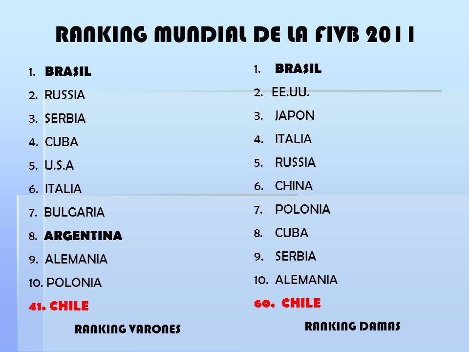 RANKING MUNDIAL DE LA FIVB 2011 1. BRASIL 2. RUSSIA 3. SERBIA 4. CUBA 5. U.S.A 6. ITALIA 7. BULGARIA 8. ARGENTINA 9. ALEMANIA 10. POLONIA 41. CHILE RA