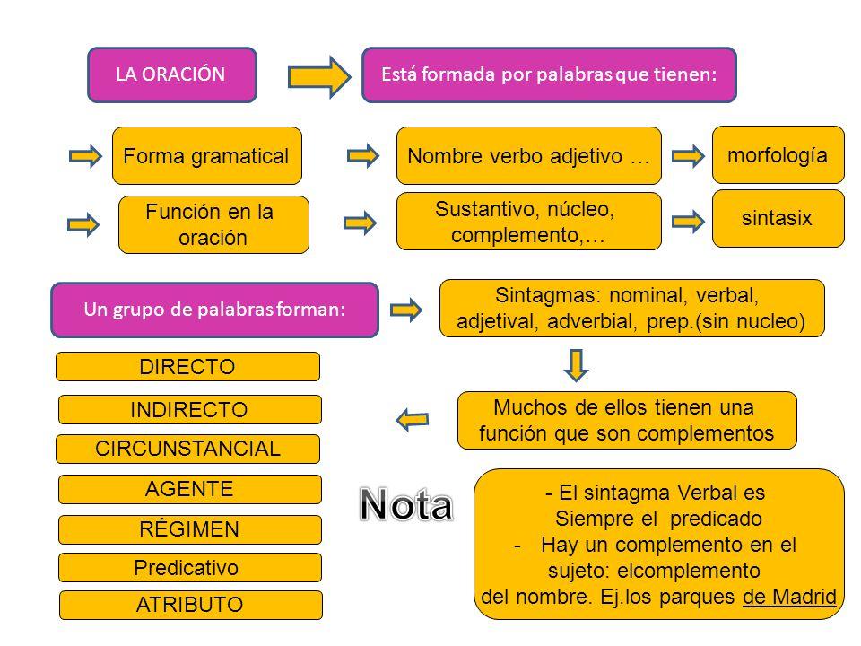 LA ORACIÓNEstá formada por palabras que tienen: Forma gramaticalNombre verbo adjetivo … Función en la oración morfología Sustantivo, núcleo, complemento,… sintasix Un grupo de palabras forman: Sintagmas: nominal, verbal, adjetival, adverbial, prep.(sin nucleo) Muchos de ellos tienen una función que son complementos DIRECTO INDIRECTO CIRCUNSTANCIAL AGENTE RÉGIMEN ATRIBUTO Predicativo - El sintagma Verbal es Siempre el predicado -Hay un complemento en el sujeto: elcomplemento del nombre.