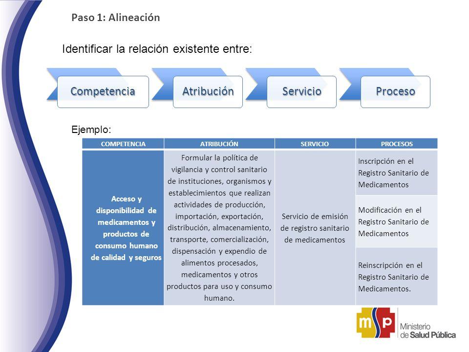 Paso 1: Alineación Identificar la relación existente entre: CompetenciaAtribuciónServicioProceso Ejemplo: COMPETENCIAATRIBUCIÓNSERVICIOPROCESOS Acceso