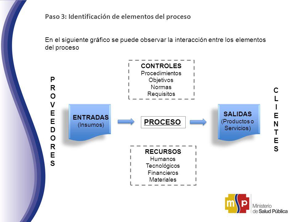 Paso 3: Identificación de elementos del proceso En el siguiente gráfico se puede observar la interacción entre los elementos del proceso PROCESO SALID
