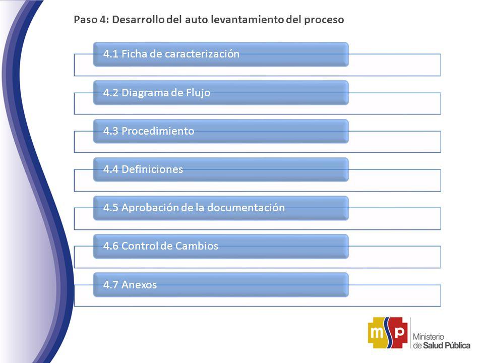 Paso 4: Desarrollo del auto levantamiento del proceso 4.1 Ficha de caracterización4.2 Diagrama de Flujo4.3 Procedimiento4.4 Definiciones4.5 Aprobación