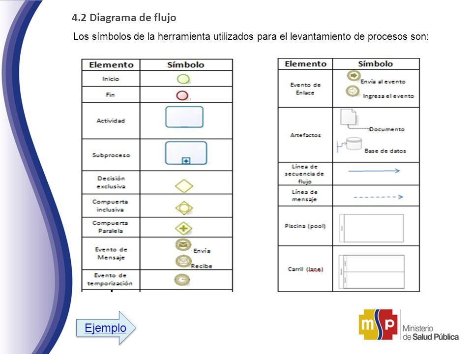 4.2 Diagrama de flujo Los símbolos de la herramienta utilizados para el levantamiento de procesos son: Ejemplo