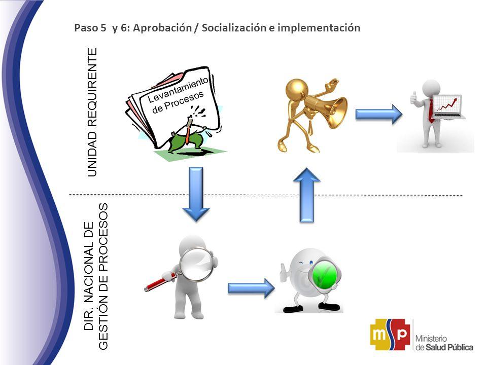 Paso 5 y 6: Aprobación / Socialización e implementación UNIDAD REQUIRENTE Levantamiento de Procesos DIR. NACIONAL DE GESTIÓN DE PROCESOS